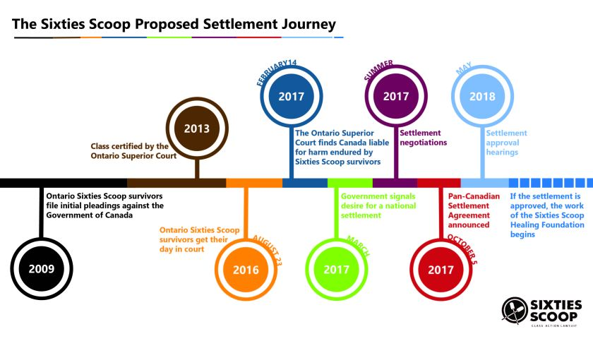 The Journey to the Proposed Sixties Scoop Settlement